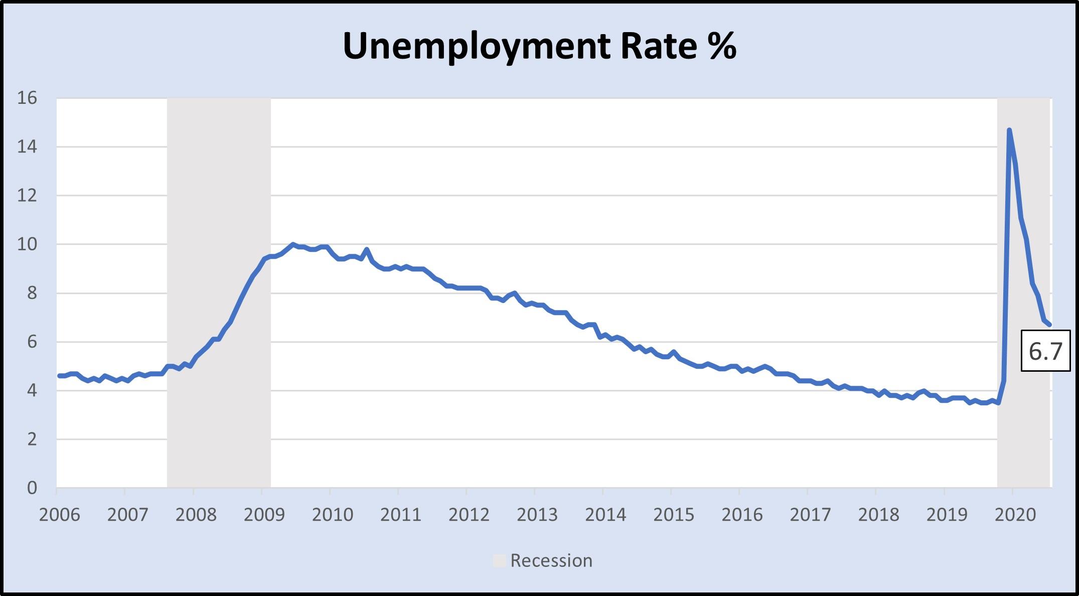 US Unemployment Rate %